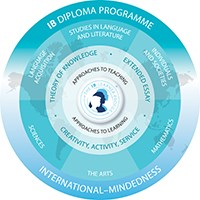 Diploma Programme Model